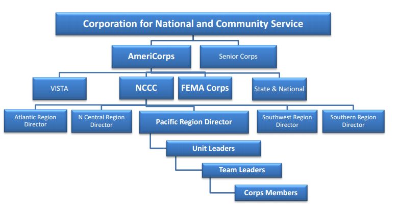 one of most simple ways americorps has been described to me is like peace corps but for domestic issues instead
